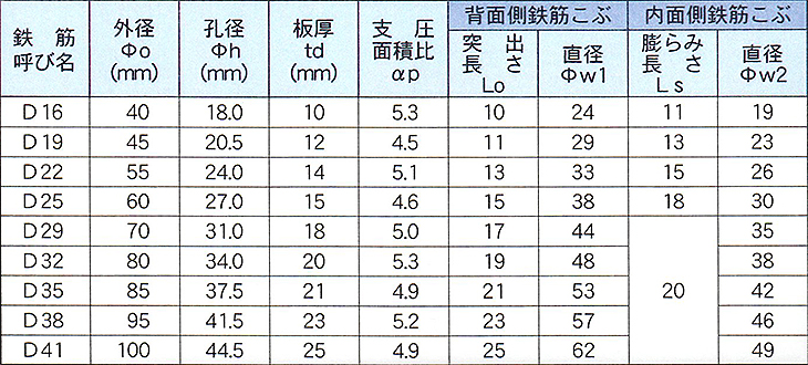 DBヘッド寸法および各部の標準寸法