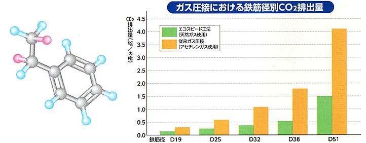 ガス圧接における鉄筋径別Co2排出量