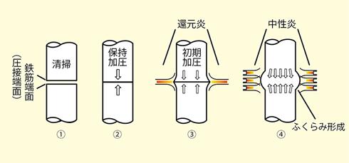 ガス圧接の工程